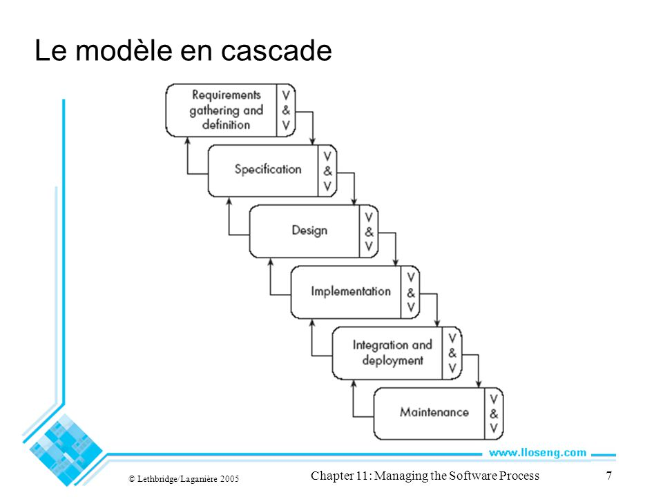 © Lethbridge/Laganière 2005 Chapter 11: Managing the Software Process7 Le modèle en cascade