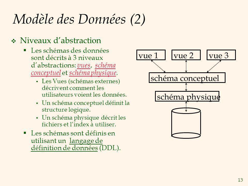 13 Modèle des Données (2) Niveaux dabstraction Les schémas des données sont décrits à 3 niveaux dabstractions: vues, schéma conceptuel et schéma physi