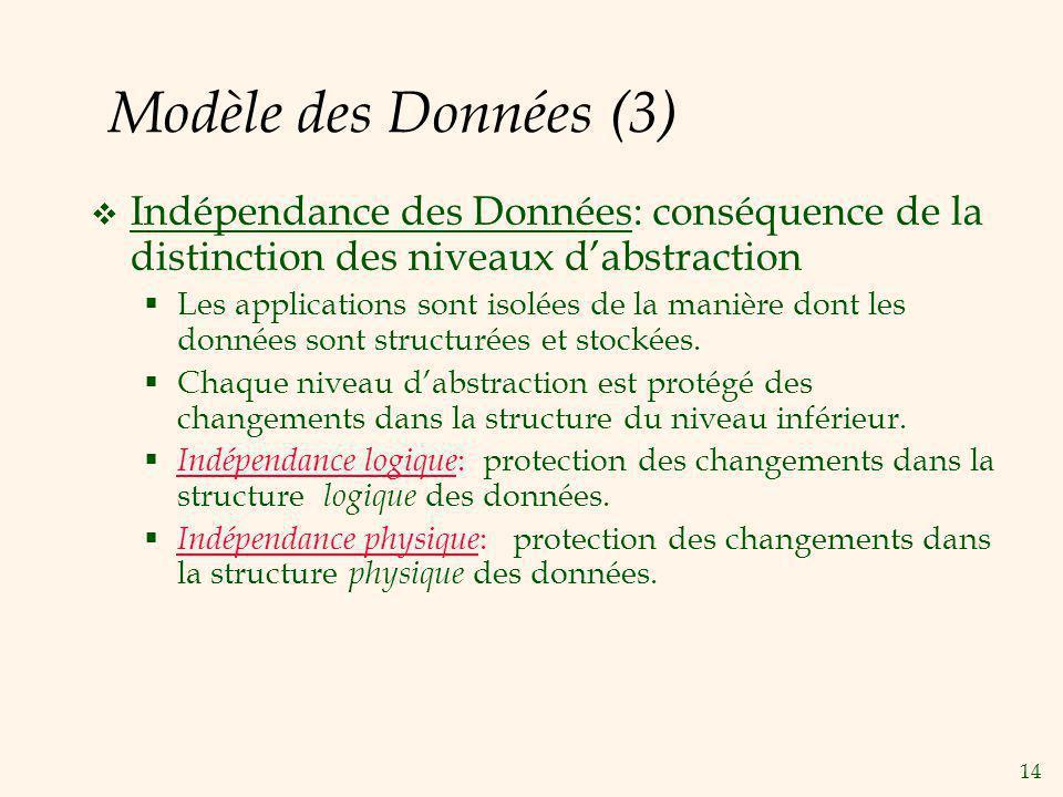 14 Modèle des Données (3) Indépendance des Données: conséquence de la distinction des niveaux dabstraction Les applications sont isolées de la manière