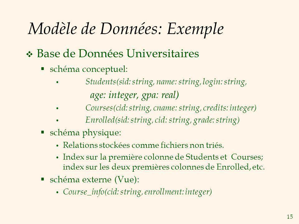 15 Modèle de Données: Exemple Base de Données Universitaires schéma conceptuel: Students(sid: string, name: string, login: string, age: integer, gpa: