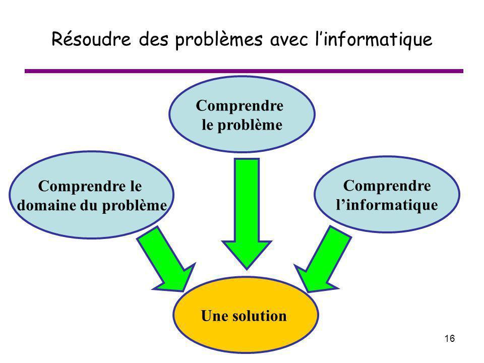 16 Résoudre des problèmes avec linformatique Comprendre le problème Comprendre le domaine du problème Comprendre linformatique Une solution
