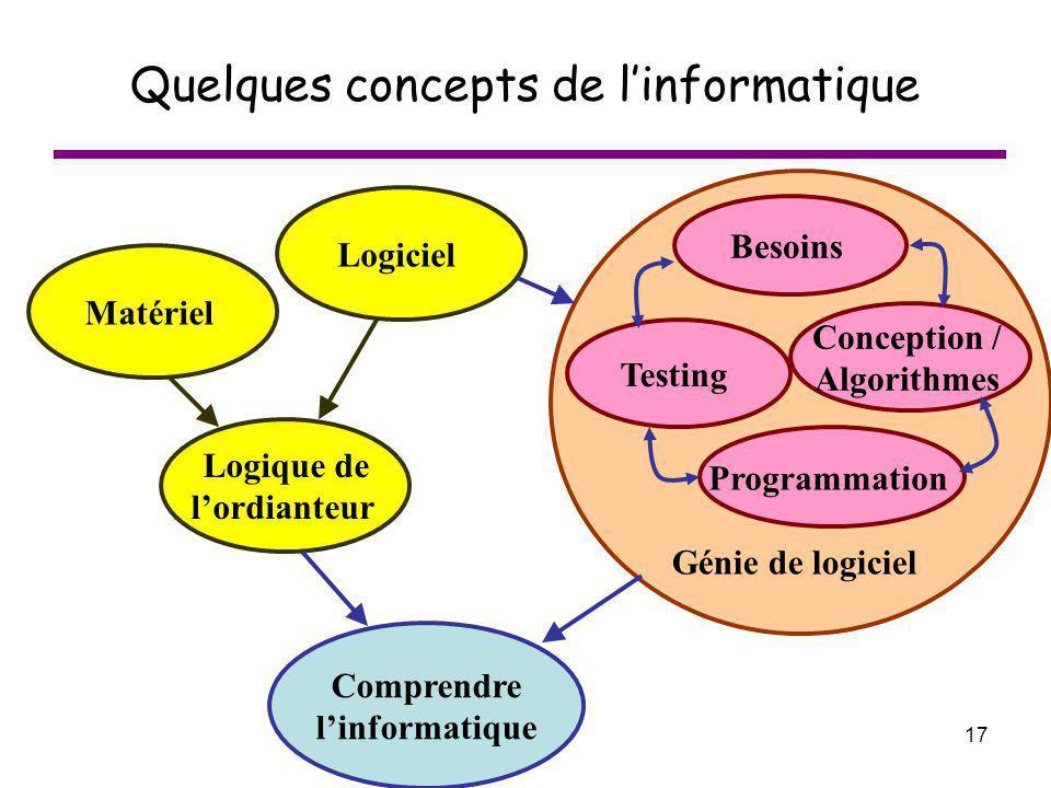 17 Quelques concepts de linformatique Comprendre linformatique Logique de lordianteur Logiciel Matériel Conception / Algorithmes Besoins Programmation