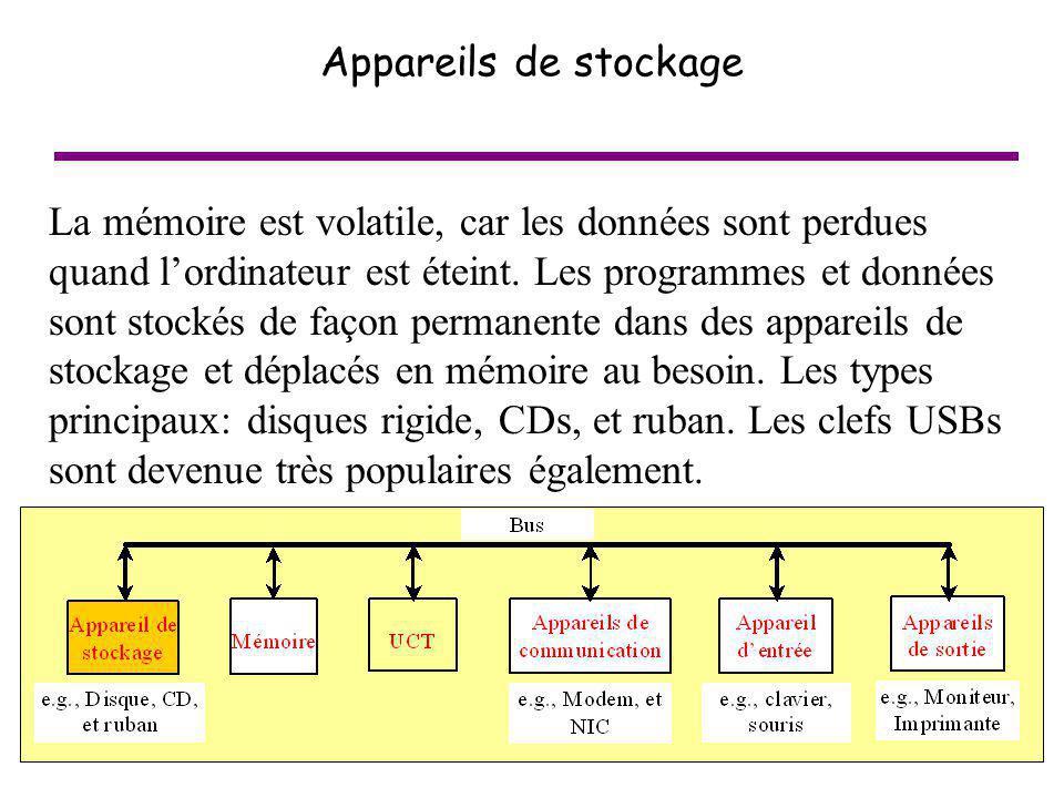 23 Appareils de stockage La mémoire est volatile, car les données sont perdues quand lordinateur est éteint. Les programmes et données sont stockés de