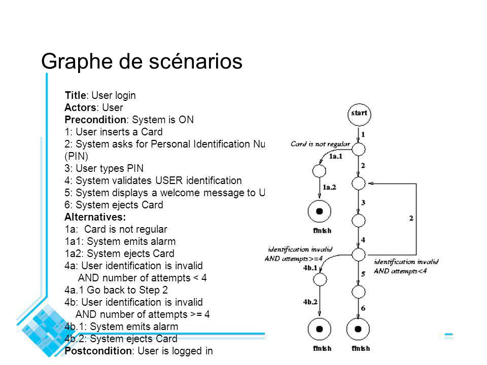 Graphe de scénarios Title: User login Actors: User Precondition: System is ON 1: User inserts a Card 2: System asks for Personal Identification Number