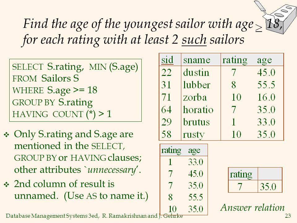 Database Management Systems 3ed, R. Ramakrishnan and J. Gehrke23 Find the age of the youngest sailor with age 18, for each rating with at least 2 such