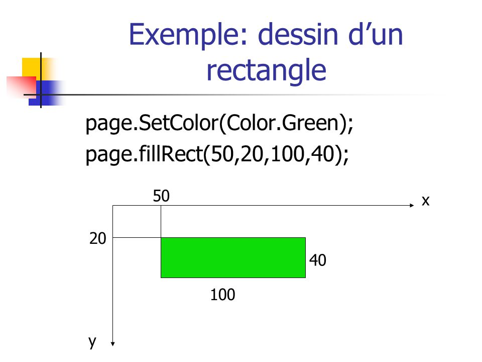 Exemple: dessin dun rectangle page.SetColor(Color.Green); page.fillRect(50,20,100,40); 100 40 50 20 x y