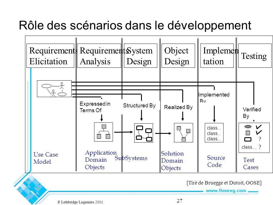 27 Rôle des scénarios dans le développement Application Domain Objects SubSystems class... Solution Domain Objects Source Code Test Cases ? Expressed