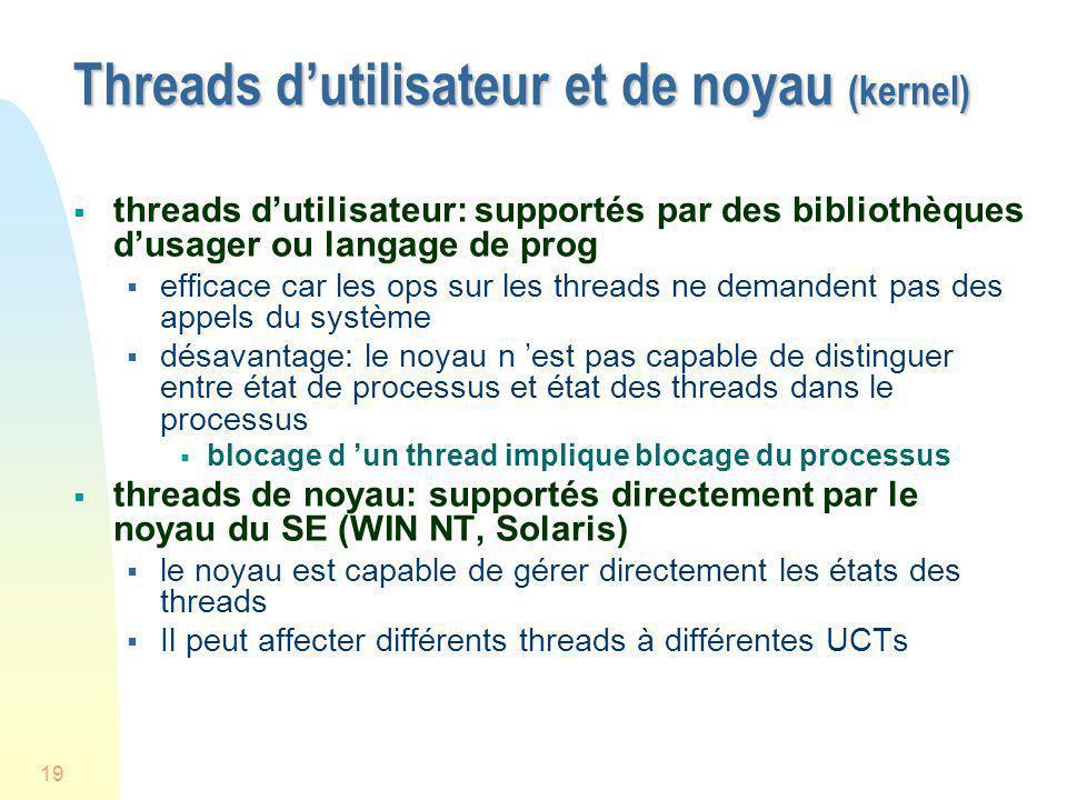 19 Threads dutilisateur et de noyau (kernel) threads dutilisateur: supportés par des bibliothèques dusager ou langage de prog efficace car les ops sur