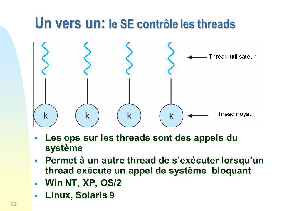 22 Un vers un: le SE contrôle les threads Les ops sur les threads sont des appels du système Permet à un autre thread de sexécuter lorsquun thread exé