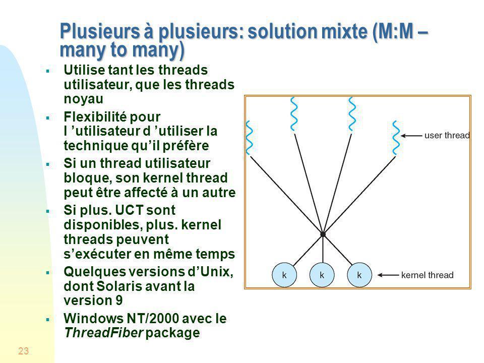 23 Plusieurs à plusieurs: solution mixte (M:M – many to many) Utilise tant les threads utilisateur, que les threads noyau Flexibilité pour l utilisate