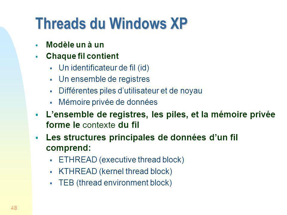 48 Threads du Windows XP Modèle un à un Chaque fil contient Un identificateur de fil (id) Un ensemble de registres Différentes piles dutilisateur et d