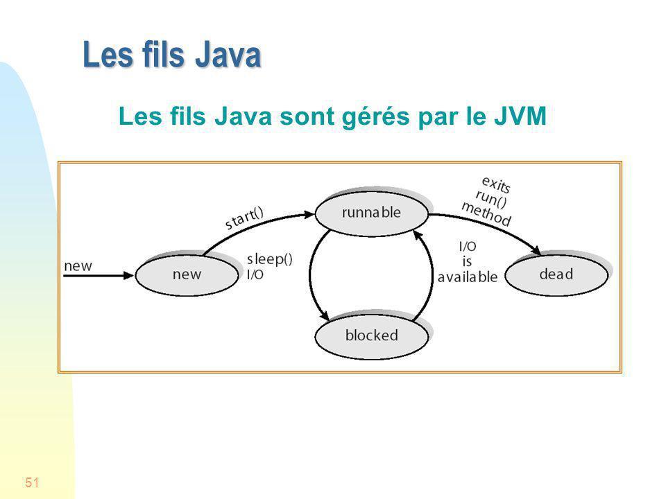 51 Les fils Java Les fils Java sont gérés par le JVM