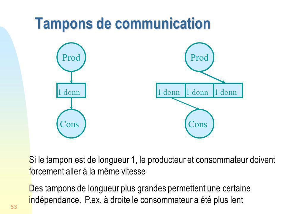 53 Tampons de communication Prod Cons 1 donn Prod Cons 1 donn Si le tampon est de longueur 1, le producteur et consommateur doivent forcement aller à