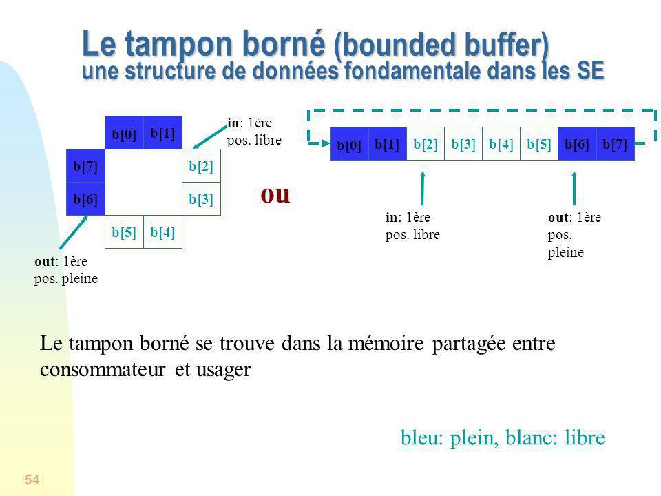 54 Le tampon borné (bounded buffer) une structure de données fondamentale dans les SE b[0] b[1] b[7]b[2] b[6]b[3] b[4]b[5] ou out: 1ère pos. pleine in