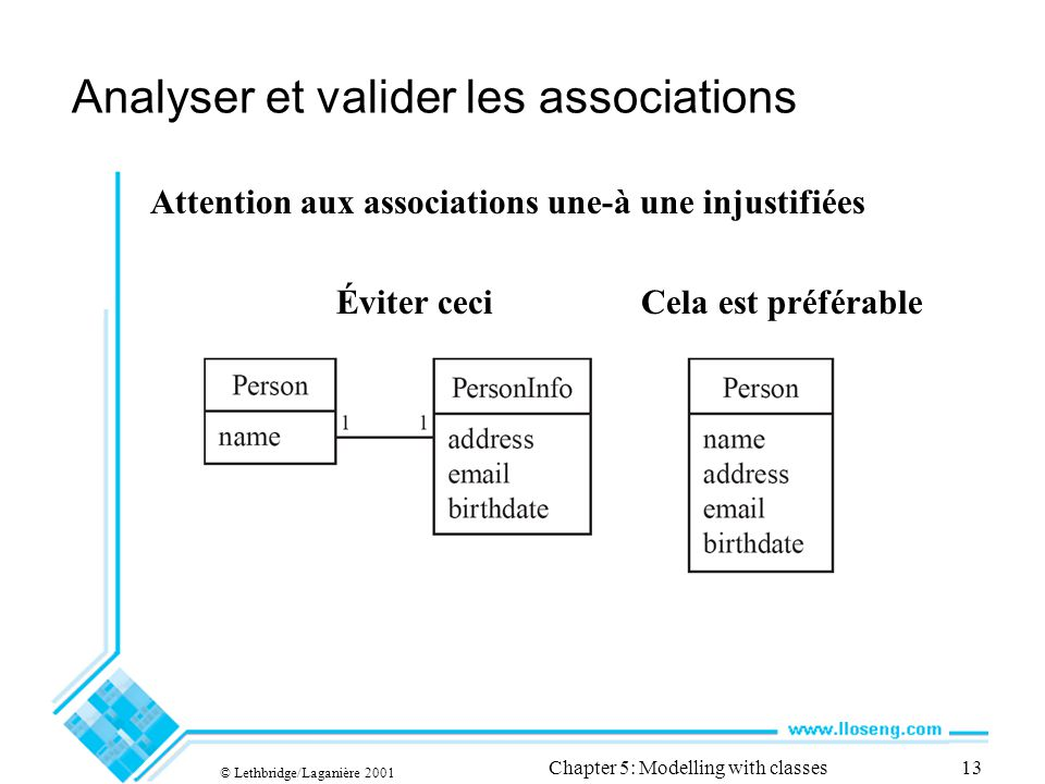 © Lethbridge/Laganière 2001 Chapter 5: Modelling with classes13 Analyser et valider les associations Attention aux associations une-à une injustifiées Éviter ceci Cela est préférable
