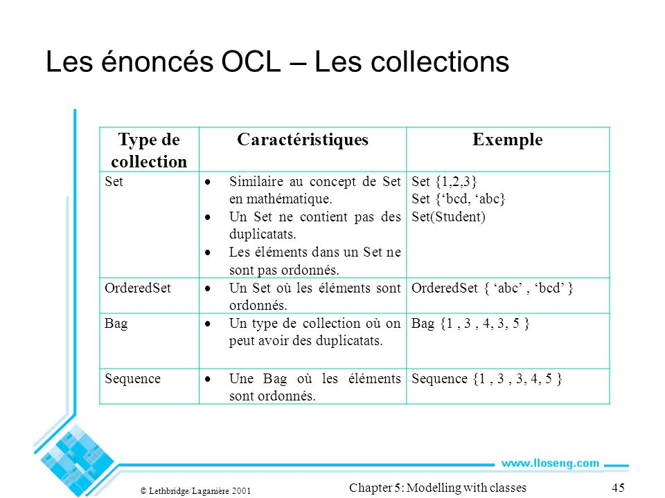 © Lethbridge/Laganière 2001 Chapter 5: Modelling with classes45 Les énoncés OCL – Les collections Type de collection CaractéristiquesExemple Set Similaire au concept de Set en mathématique.