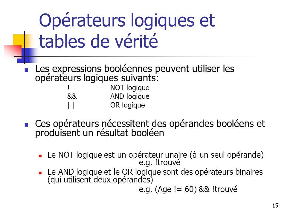15 Opérateurs logiques et tables de vérité Les expressions booléennes peuvent utiliser les opérateurs logiques suivants: !NOT logique &&AND logique | |OR logique Ces opérateurs nécessitent des opérandes booléens et produisent un résultat booléen Le NOT logique est un opérateur unaire (à un seul opérande) e.g.