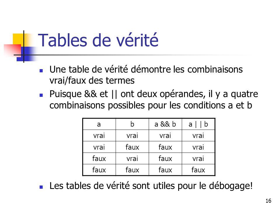 16 Tables de vérité Une table de vérité démontre les combinaisons vrai/faux des termes Puisque && et || ont deux opérandes, il y a quatre combinaisons possibles pour les conditions a et b Les tables de vérité sont utiles pour le débogage.