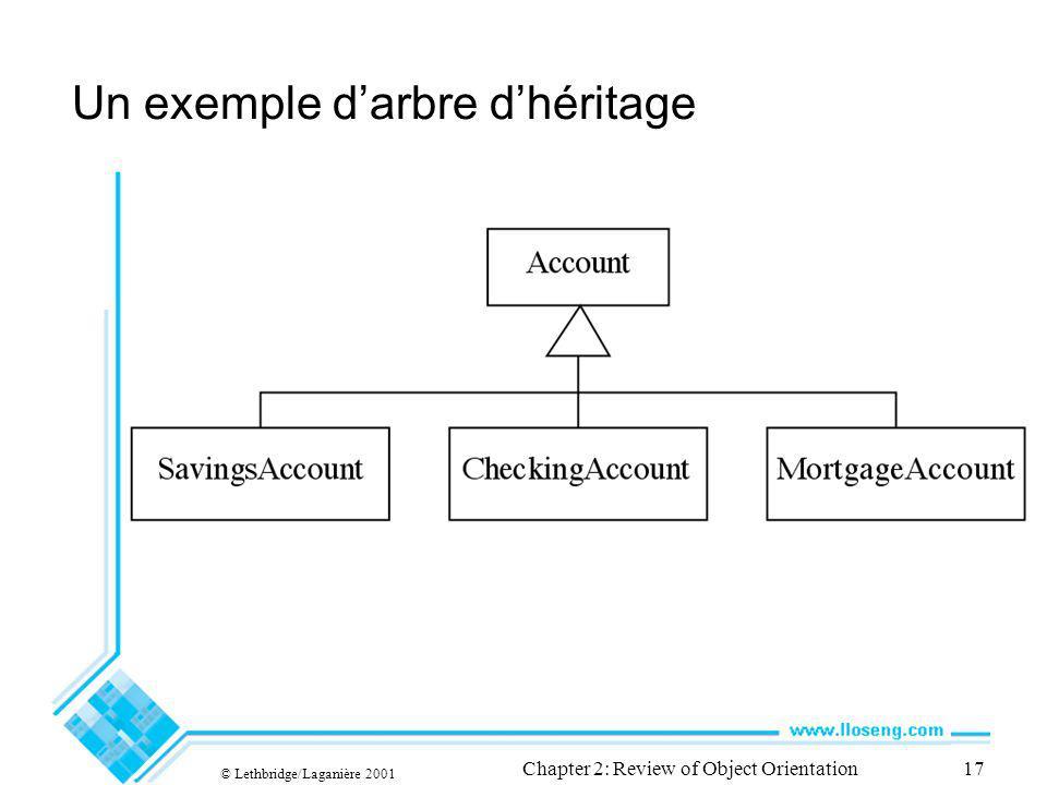 © Lethbridge/Laganière 2001 Chapter 2: Review of Object Orientation17 Un exemple darbre dhéritage