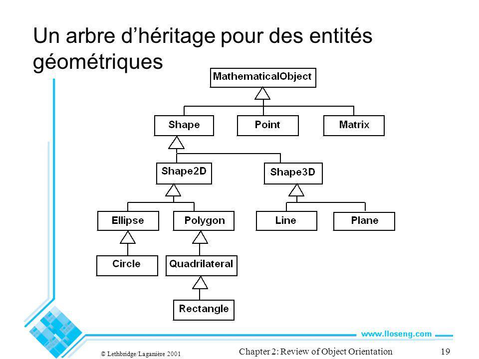 © Lethbridge/Laganière 2001 Chapter 2: Review of Object Orientation19 Un arbre dhéritage pour des entités géométriques