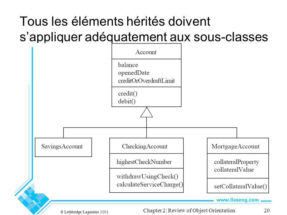 © Lethbridge/Laganière 2001 Chapter 2: Review of Object Orientation20 Tous les éléments hérités doivent sappliquer adéquatement aux sous-classes