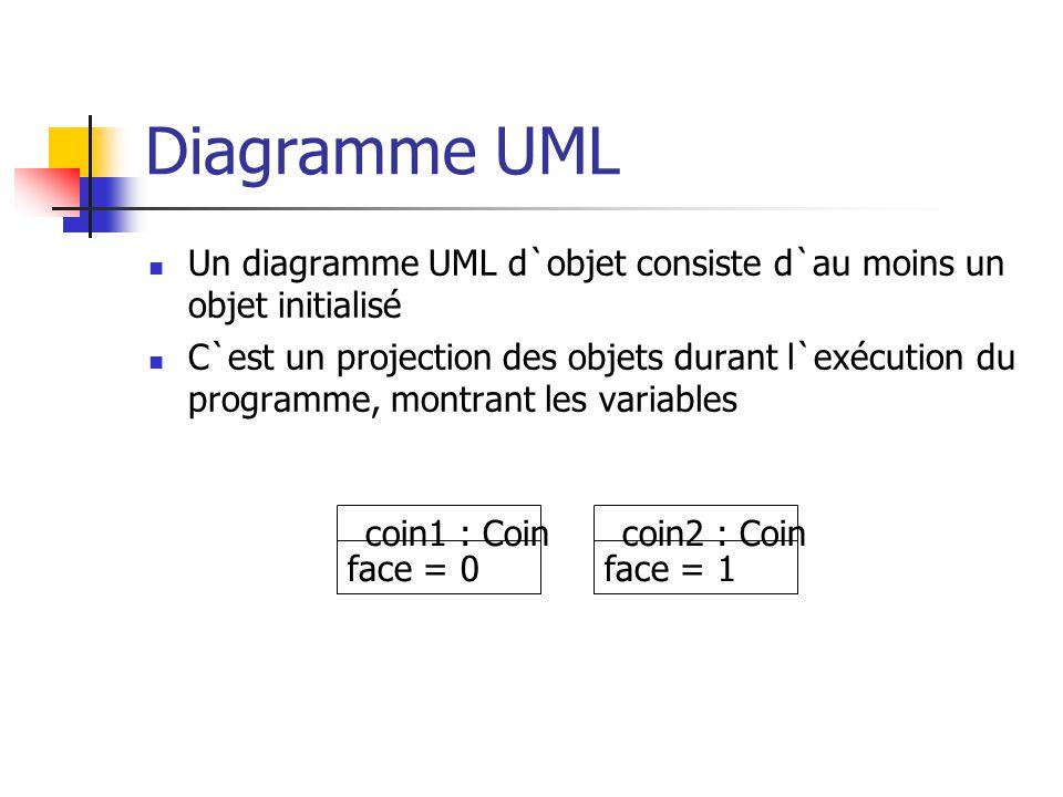 Diagramme UML Un diagramme UML d`objet consiste d`au moins un objet initialisé C`est un projection des objets durant l`exécution du programme, montran