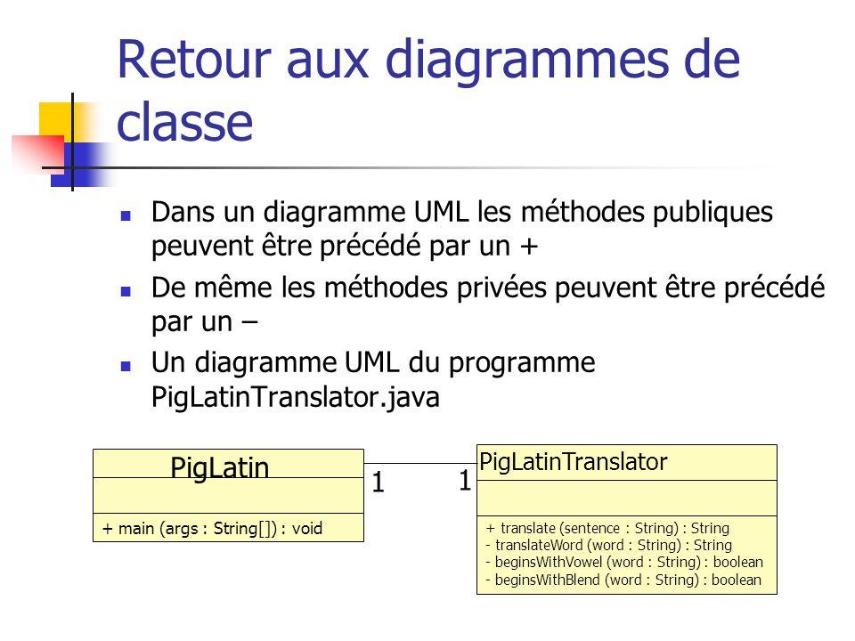 Dans un diagramme UML les méthodes publiques peuvent être précédé par un + De même les méthodes privées peuvent être précédé par un – Un diagramme UML