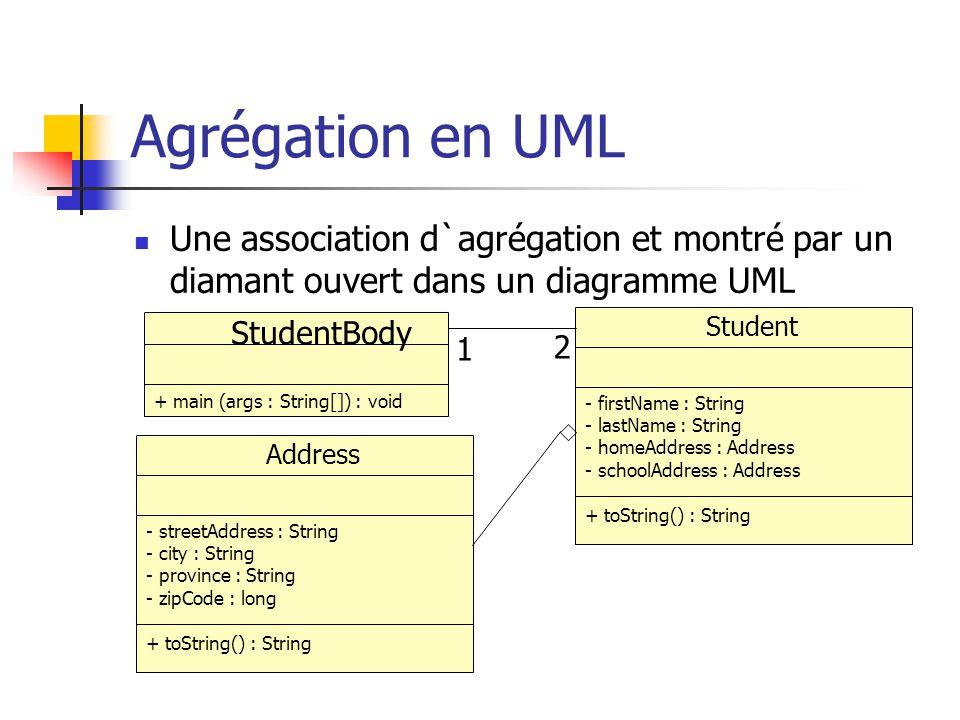 Une association d`agrégation et montré par un diamant ouvert dans un diagramme UML Agrégation en UML StudentBody Student + main (args : String[]) : vo