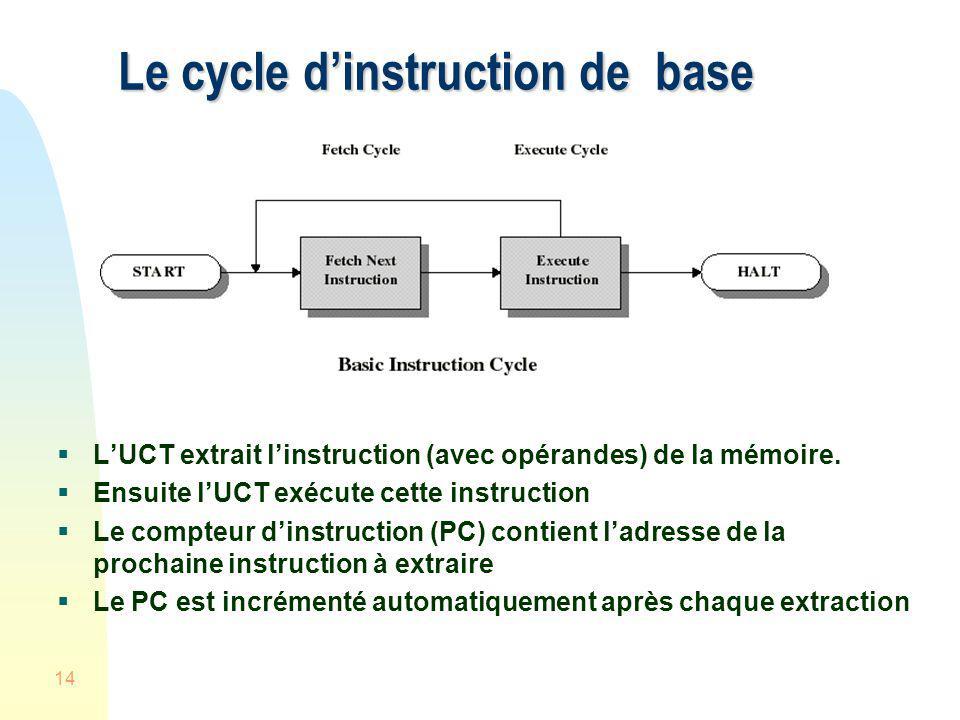 14 Le cycle dinstruction de base LUCT extrait linstruction (avec opérandes) de la mémoire. Ensuite lUCT exécute cette instruction Le compteur dinstruc