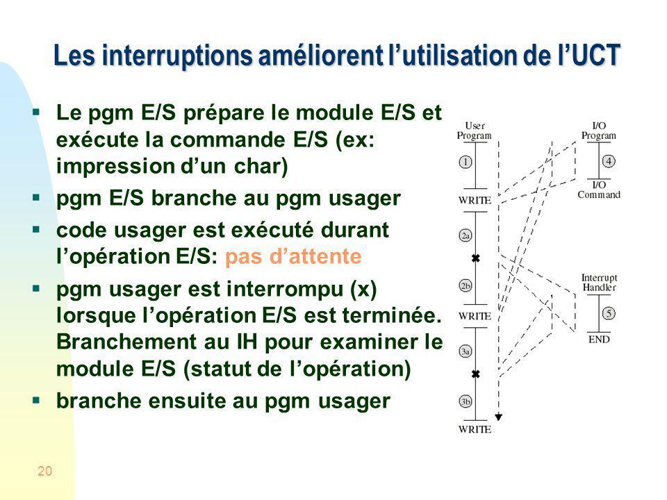 20 Les interruptions améliorent lutilisation de lUCT Le pgm E/S prépare le module E/S et exécute la commande E/S (ex: impression dun char) pgm E/S bra