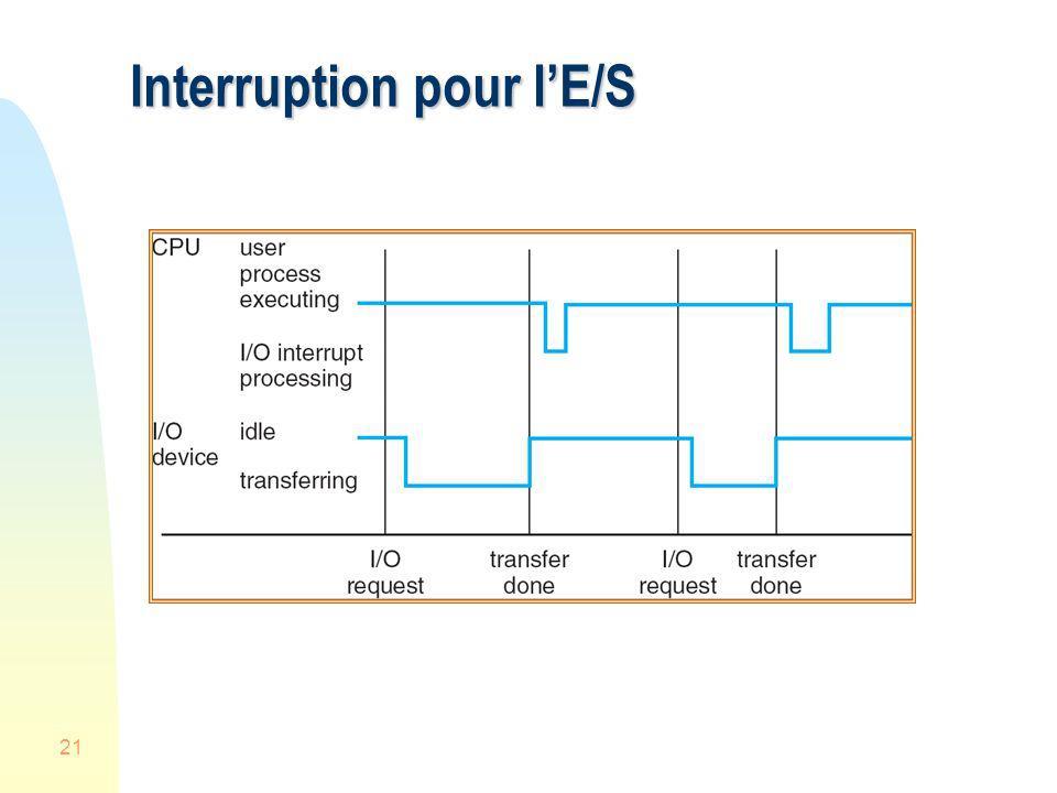 21 Interruption pour lE/S