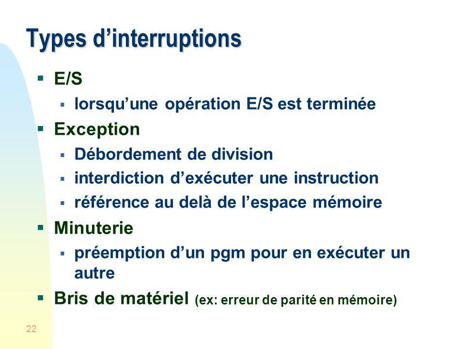 22 Types dinterruptions E/S lorsquune opération E/S est terminée Exception Débordement de division interdiction dexécuter une instruction référence au