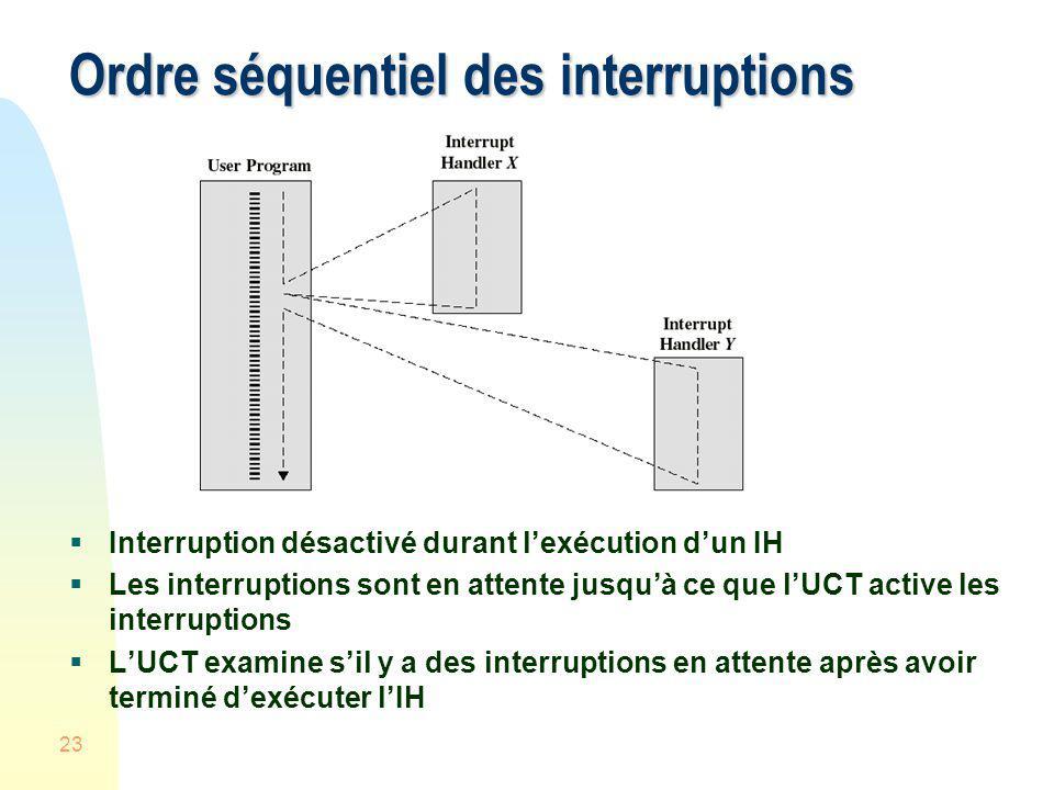 23 Ordre séquentiel des interruptions Interruption désactivé durant lexécution dun IH Les interruptions sont en attente jusquà ce que lUCT active les
