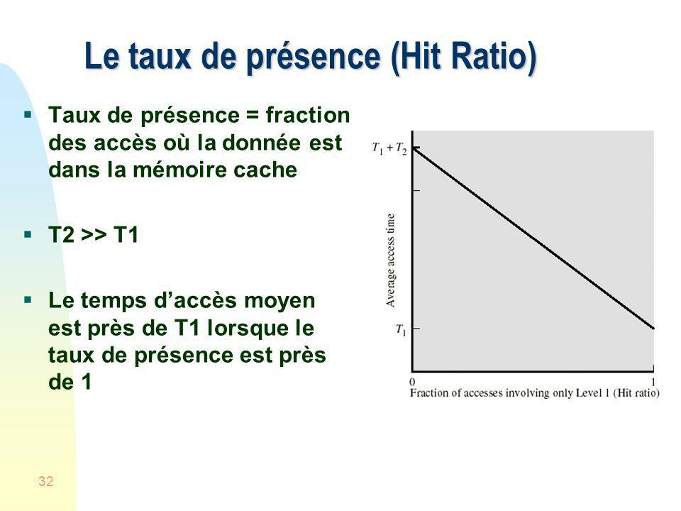 32 Le taux de présence (Hit Ratio) Taux de présence = fraction des accès où la donnée est dans la mémoire cache T2 >> T1 Le temps daccès moyen est prè