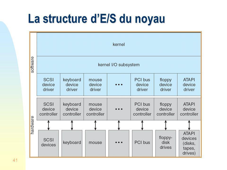 41 La structure dE/S du noyau