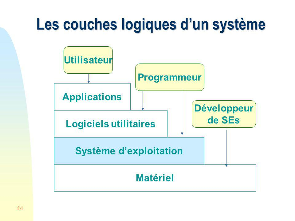 44 Les couches logiques dun système Système dexploitation Logiciels utilitaires Applications Utilisateur Programmeur Développeur de SEs Matériel