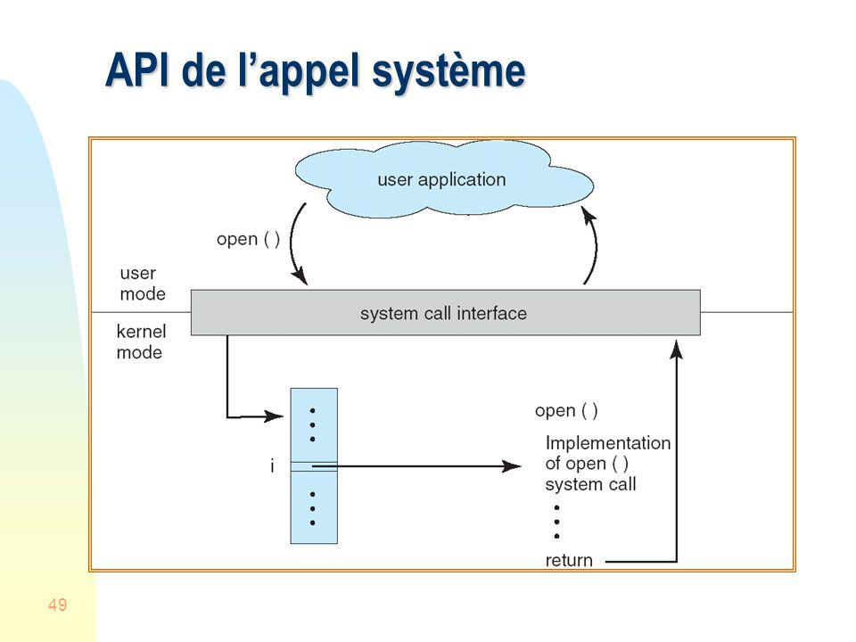 49 API de lappel système