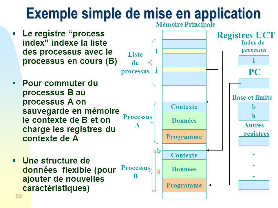 59 Exemple simple de mise en application Le registre process index indexe la liste des processus avec le processus en cours (B) Pour commuter du proce