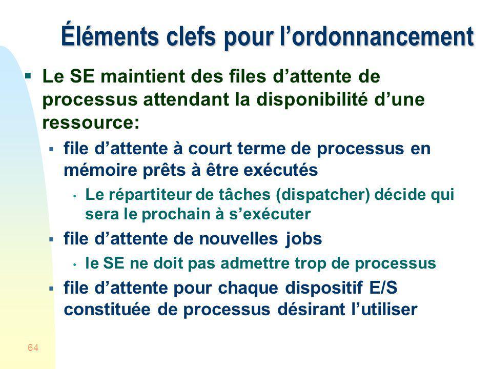 64 Éléments clefs pour lordonnancement Le SE maintient des files dattente de processus attendant la disponibilité dune ressource: file dattente à cour
