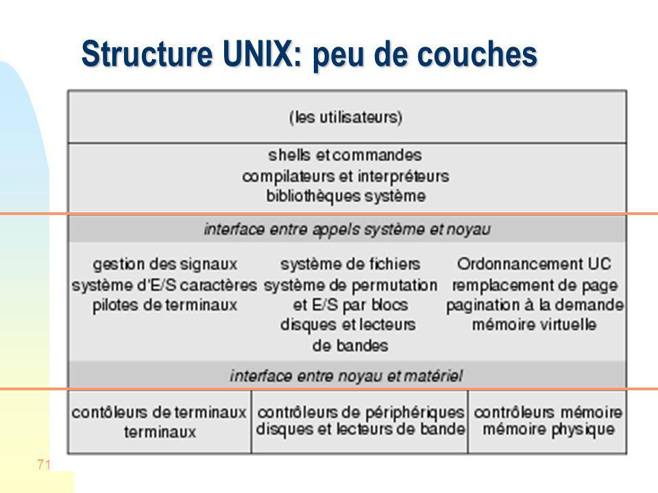 71 Structure UNIX: peu de couches