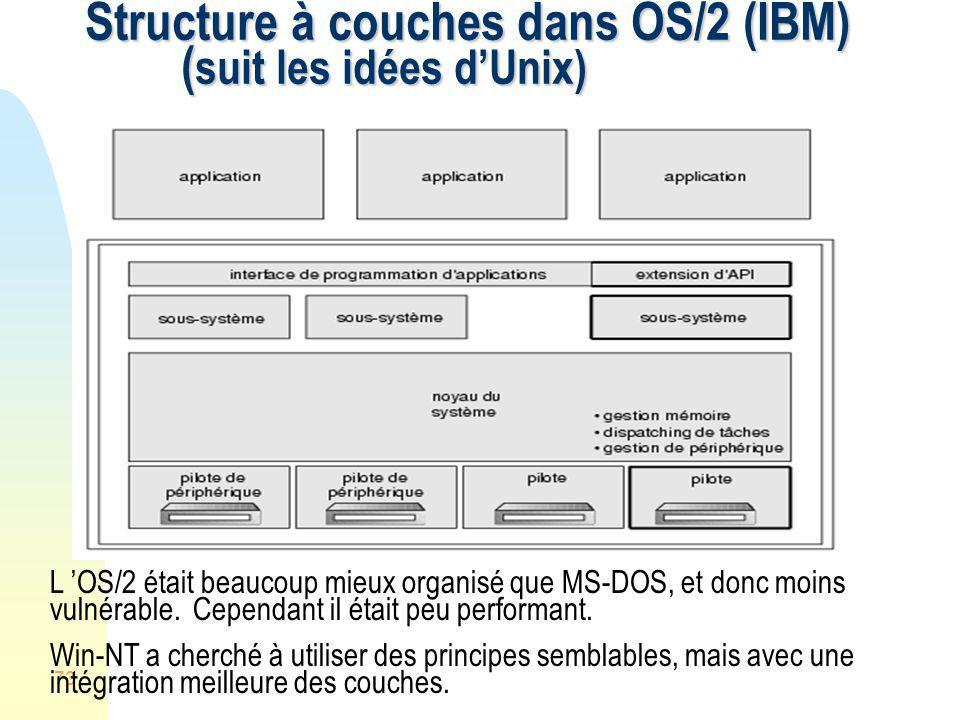 73 Structure à couches dans OS/2 (IBM) ( suit les idées dUnix) L OS/2 était beaucoup mieux organisé que MS-DOS, et donc moins vulnérable. Cependant il