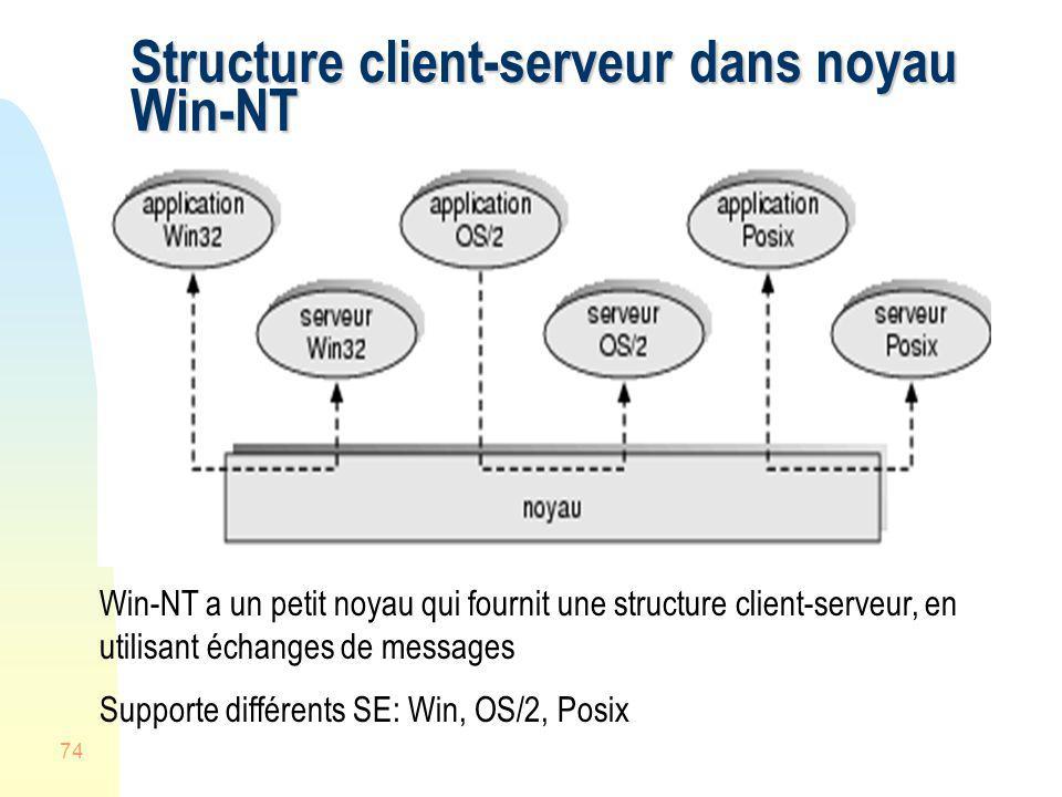 74 Structure client-serveur dans noyau Win-NT Win-NT a un petit noyau qui fournit une structure client-serveur, en utilisant échanges de messages Supp