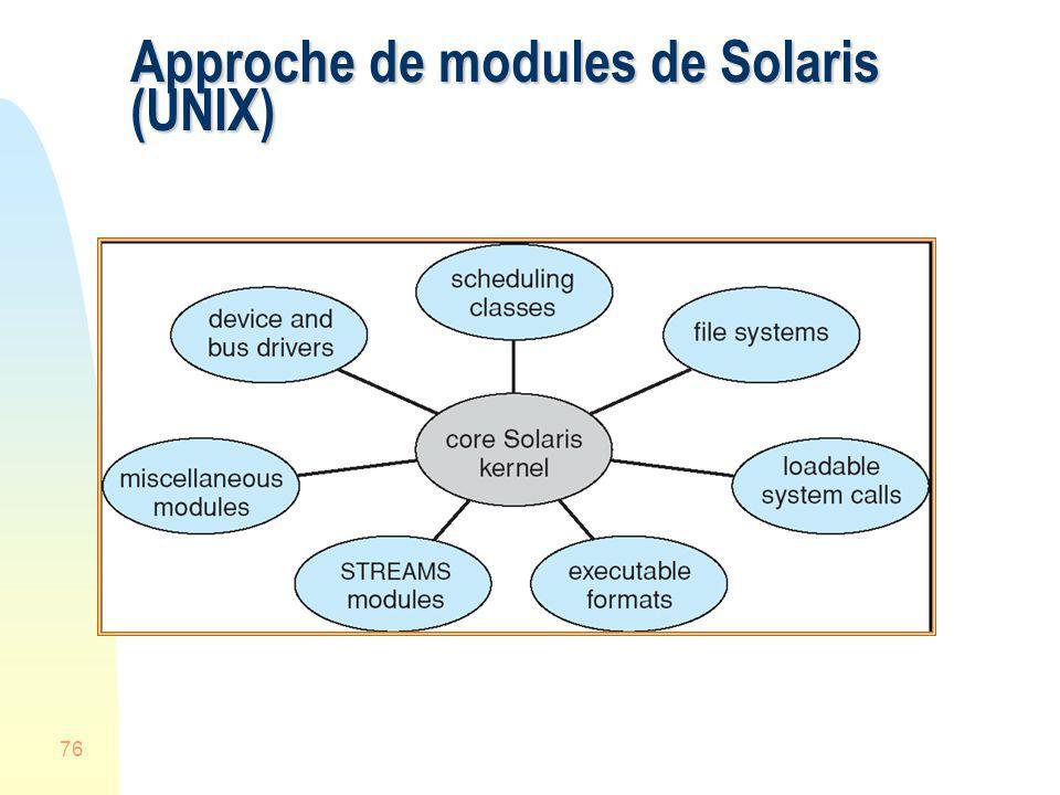 76 Approche de modules de Solaris (UNIX)