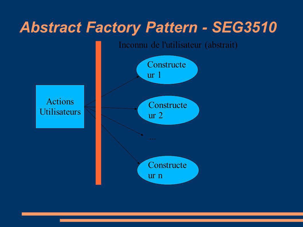 Abstract Factory Pattern - SEG3510 Actions Utilisateurs Constructe ur 1 Constructe ur 2 Constructe ur n... Inconnu de l'utilisateur (abstrait)
