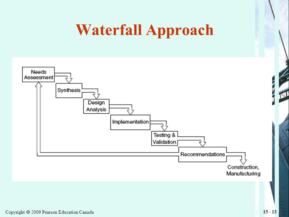 Copyright 2009 Pearson Education Canada 15 - 13 Waterfall Approach