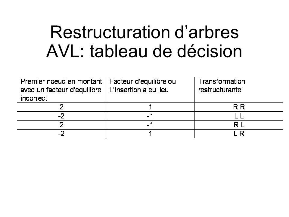 Exemple: insertion dans lèordre alphabetique Janvier, fevrier, mars, avril, mai, juin, juillet, aout, septembre, octobre, novembre, decembre