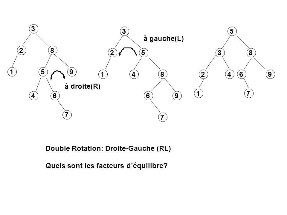 3 8 5 3 5 8 5 38 h h h h h h h+1 3L 5L 5R 8R 3L 5L 5R 8R 3L 5L 5R 8R rotation à droiterotation à gauche ensemble: rotation double Droite-Gauche (RL) encore une fois, observons les facteurs déquilibre RL