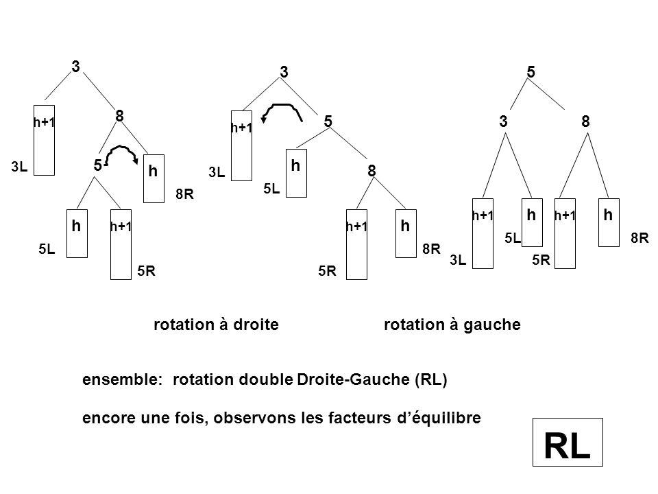 6 4 h+1 h 6L h 4L 6R 6 h 4L 4 h 6L h+1 6R Rotation à gauche (LL) Vérifier les facteurs déquilibre avant et aprés la rotation LL