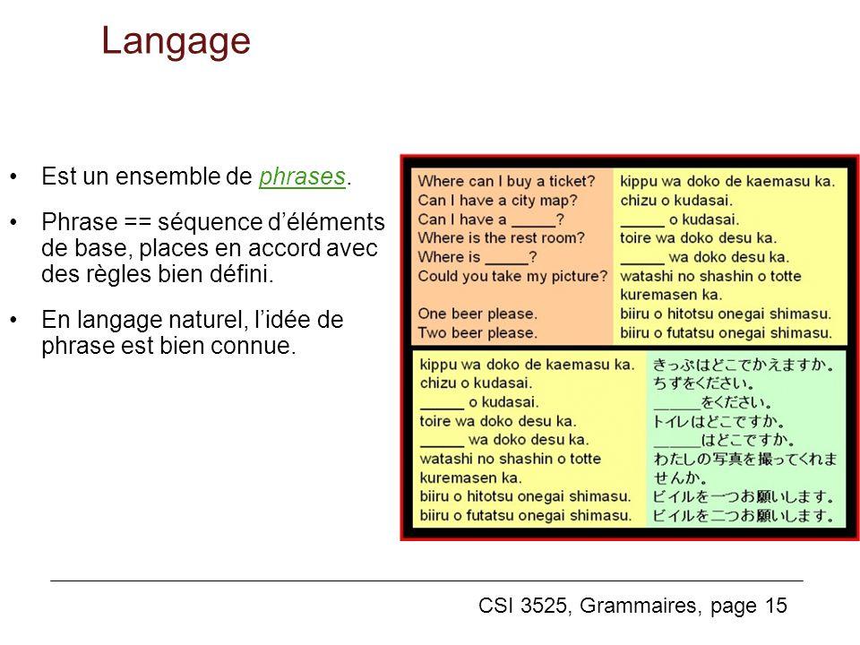 CSI 3525, Grammaires, page 15 Langage Est un ensemble de phrases. Phrase == séquence déléments de base, places en accord avec des règles bien défini.