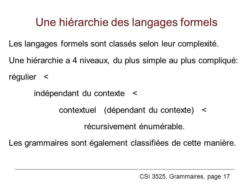 CSI 3525, Grammaires, page 17 Une hiérarchie des langages formels Les langages formels sont classés selon leur complexité. Une hiérarchie a 4 niveaux,